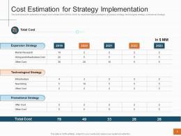 Cost Estimation For Strategy Implementation Sales Profitability Decrease Telecom Company Ppt Grid