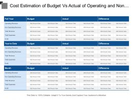Cost Estimation Of Budget Vs Actual Of Operating And Non Operating Revenue On Yearly And Monthly Basis