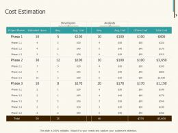 Cost Estimation Ppt Powerpoint Presentation Outline Templates