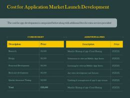 Cost For Application Market Launch Development Ppt Powerpoint Presentation Rules