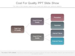 Cost For Quality Ppt Slide Show