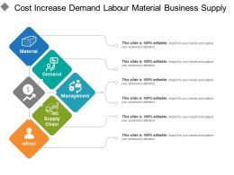 Cost Increase Demand Labour Material Business Supply