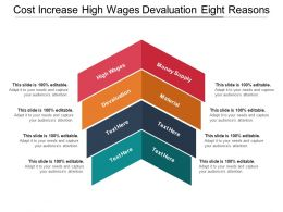 Cost Increase High Wages Devaluation Eight Reasons