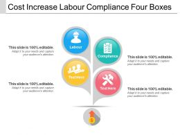 Cost Increase Labour Compliance Four Boxes
