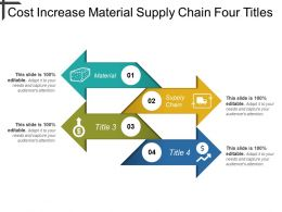 Cost Increase Material Supply Chain Four Titles