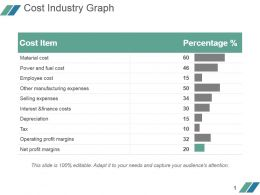 Cost Industry Graph Powerpoint Slide Background Image