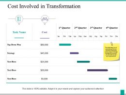 Cost Involved In Transformation Ppt Powerpoint Presentation Diagram Lists