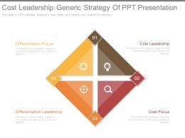 Cost Leadership Generic Strategy Of Ppt Presentation