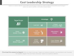 Cost Leadership Strategy Ppt Slides