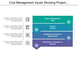 Cost Management Inputs Showing Project Management And Project Charter