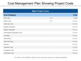 Cost Management Plan Showing Project Costs