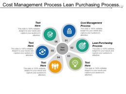 Cost Management Process Lean Purchasing Process Pdca Methodology Cpb