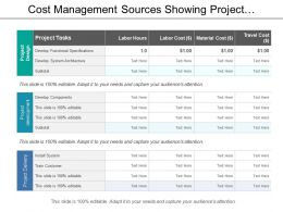 Cost Management Sources Showing Project Development And Delivery