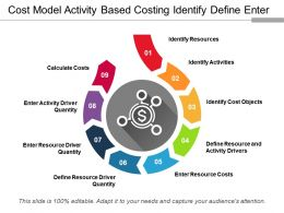 Cost Model Activity Based Costing Identify Define Enter