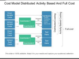 Cost Model Distributed Activity Based And Full Cost