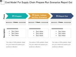 Cost Model For Supply Chain Prepare Run Scenarios Report Out