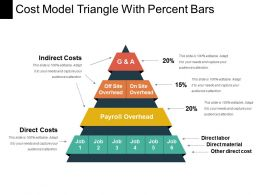 Cost Model Triangle With Percent Bars