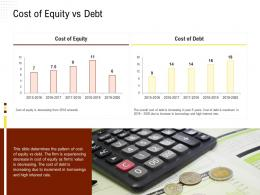 Cost Of Equity Vs Debt Rethinking Capital Structure Decision Ppt Powerpoint Presentation Ideas