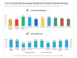 Cost Of Goods Benchmarking Dashboard Showing Potential Savings Powerpoint Template