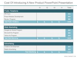 Cost Of Introducing A New Product Powerpoint Presentation