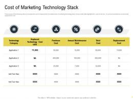 Cost Of Marketing Technology Stack Martech Stack Ppt Powerpoint Presentation Styles Background