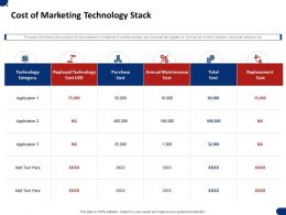 Cost Of Marketing Technology Stack Ppt Powerpoint Presentation Styles Grid