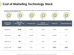 Cost Of Marketing Technology Stack Purchase Cost Ppt Powerpoint Presentation Good