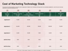 Cost Of Marketing Technology Stack Purchase Ppt Powerpoint Presentation Sample
