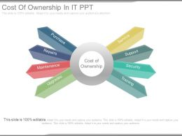Cost Of Ownership In It Ppt