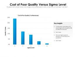 Cost Of Poor Quality Versus Sigma Level