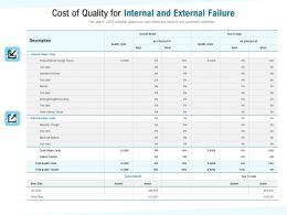 Cost Of Quality For Internal And External Failure