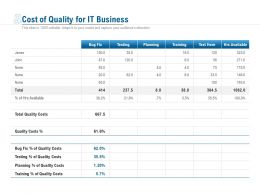 Cost Of Quality For It Business