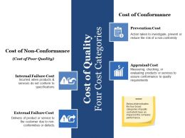 Cost Of Quality Four Cost Categories Ppt File Background Image