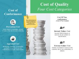 Cost Of Quality Four Cost Categories Ppt File Clipart
