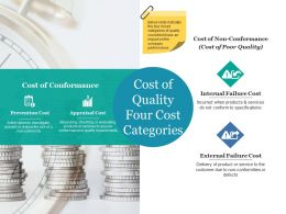 Cost Of Quality Four Cost Categories Ppt Ideas