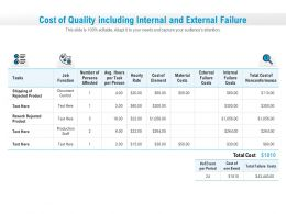 Cost Of Quality Including Internal And External Failure