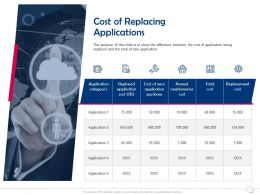 Cost Of Replacing Applications Annual Maintenance Ppt Powerpoint Presentation Summary Images