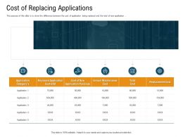 Cost Of Replacing Applications Cost Usd Powerpoint Presentation Slide