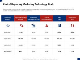 Cost Of Replacing Marketing Technology Stock Ppt Powerpoint Presentation File