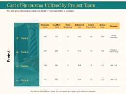 Cost Of Resources Utilized By Project Team Ppt Model Design Inspiration