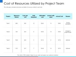 Cost Of Resources Utilized By Project Team Unit Ppt Powerpoint Presentation File Infographics