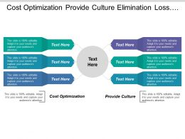 Cost Optimization Provide Culture Elimination Loss Making Account