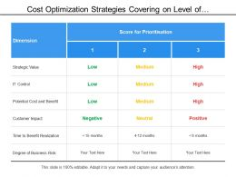 Cost Optimization Strategies Covering On Level Of Prioritization Of Low Medium And High