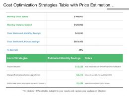 Cost Optimization Strategies Table With Price Estimation Of Monthly Saving From Each Strategy
