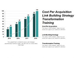 Cost Per Acquisition Link Building Strategy Transformation Training Cpb