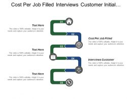 Cost Per Job Filled Interviews Customer Initial Conversations