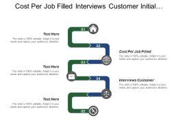 Cost Per Job Filled Interviews Customer Initial Conversations