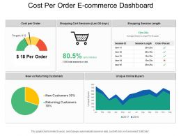 Cost Per Order E Commerce Dashboard