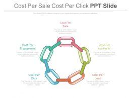 Cost Per Sale Cost Per Click Ppt Slide