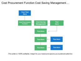 Cost Procurement Function Cost Saving Management Contract Management